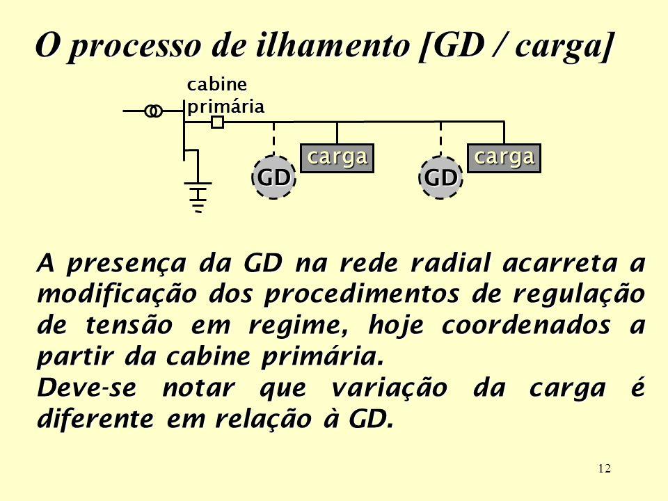 O processo de ilhamento [GD / carga]